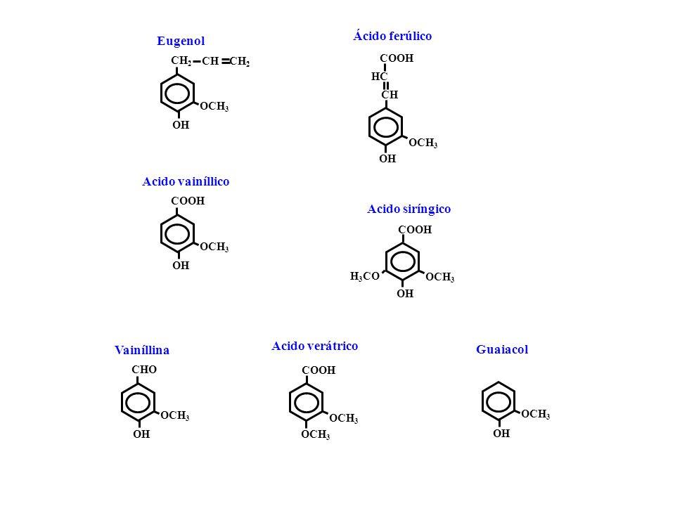 Ácido ferúlico Eugenol Acido vainíllico Acido siríngico