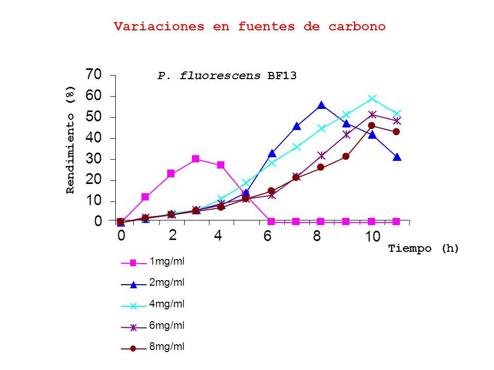 70 60 50 40 30 20 10 2 4 6 8 10 Variaciones en fuentes de carbono