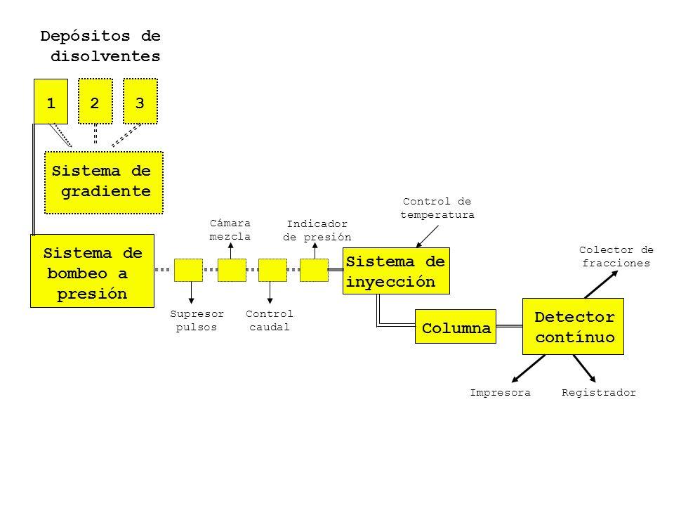 Depósitos de disolventes 1 2 3 Sistema de gradiente Sistema de