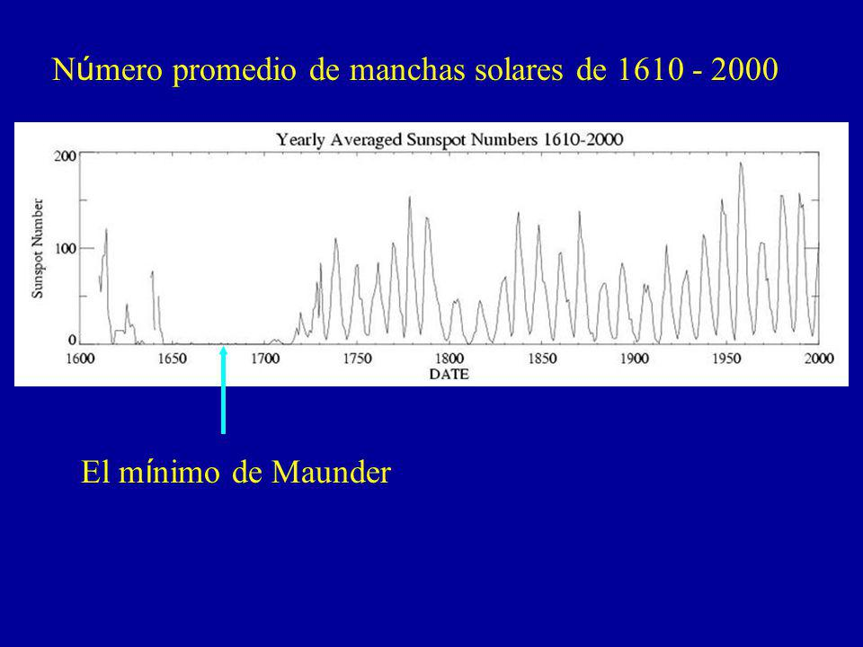 Número promedio de manchas solares de 1610 - 2000