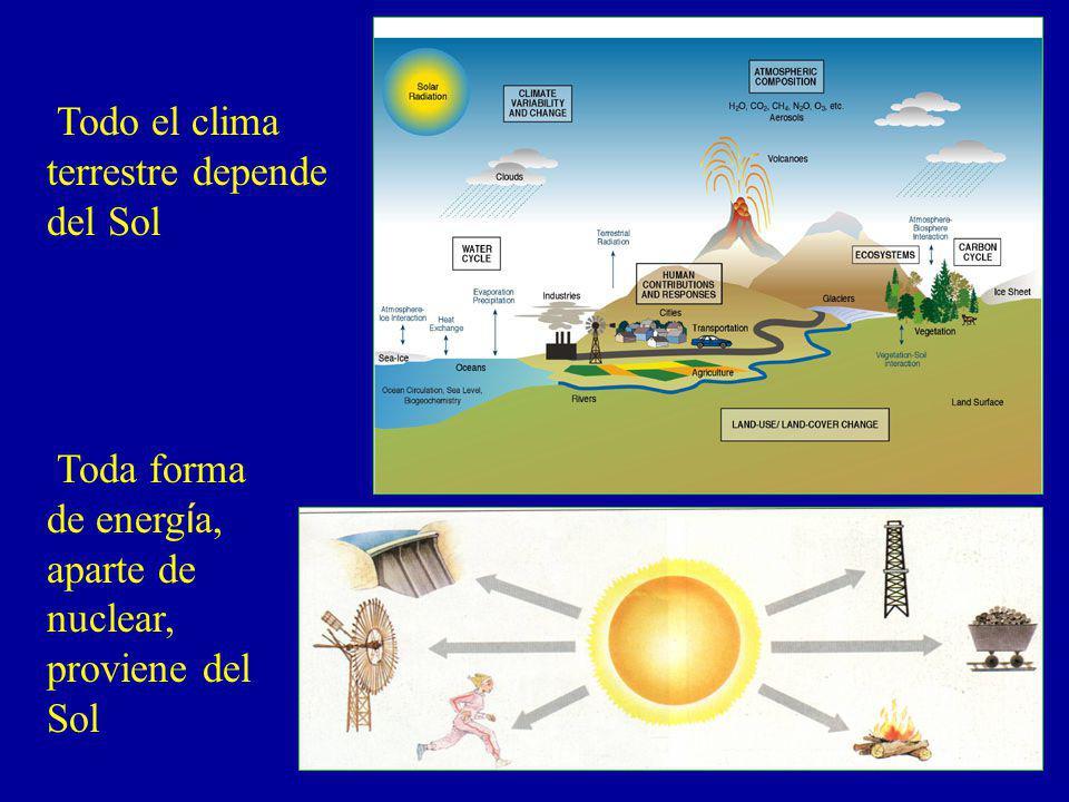 Todo el clima terrestre depende del Sol Toda forma de energía, aparte de nuclear, proviene del Sol
