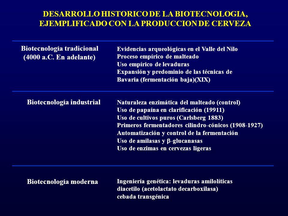 DESARROLLO HISTORICO DE LA BIOTECNOLOGIA, EJEMPLIFICADO CON LA PRODUCCION DE CERVEZA