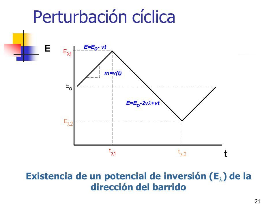 Perturbación cíclica Existencia de un potencial de inversión (El) de la dirección del barrido
