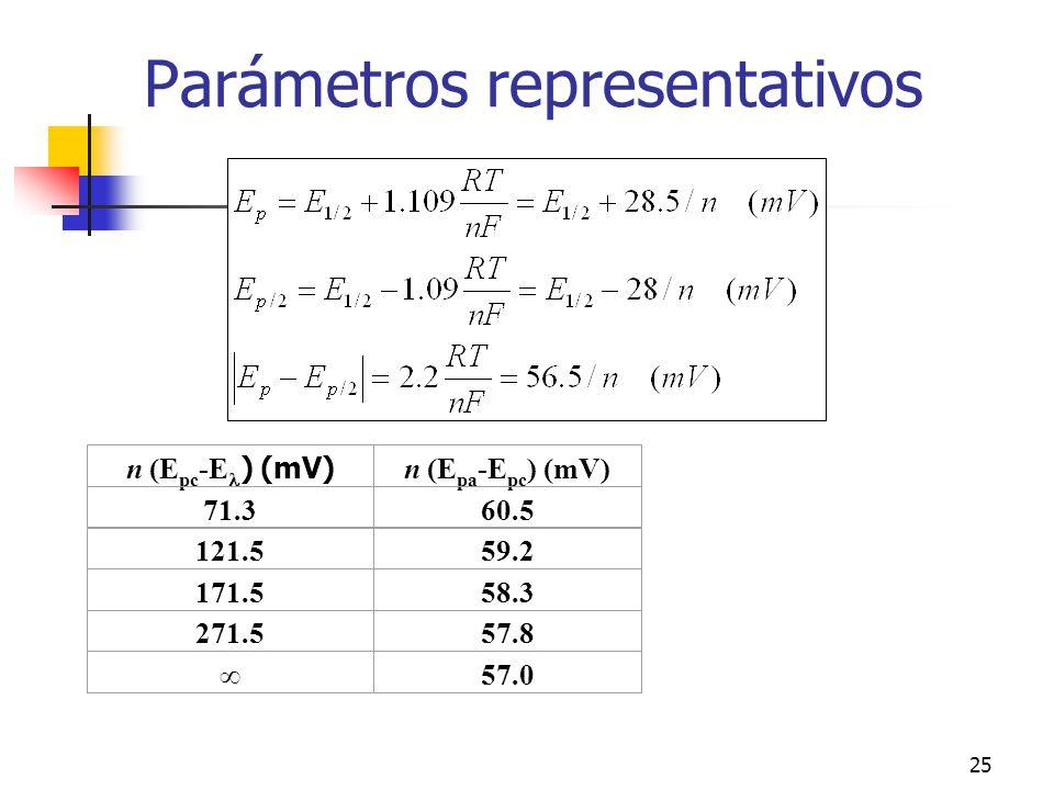 Parámetros representativos
