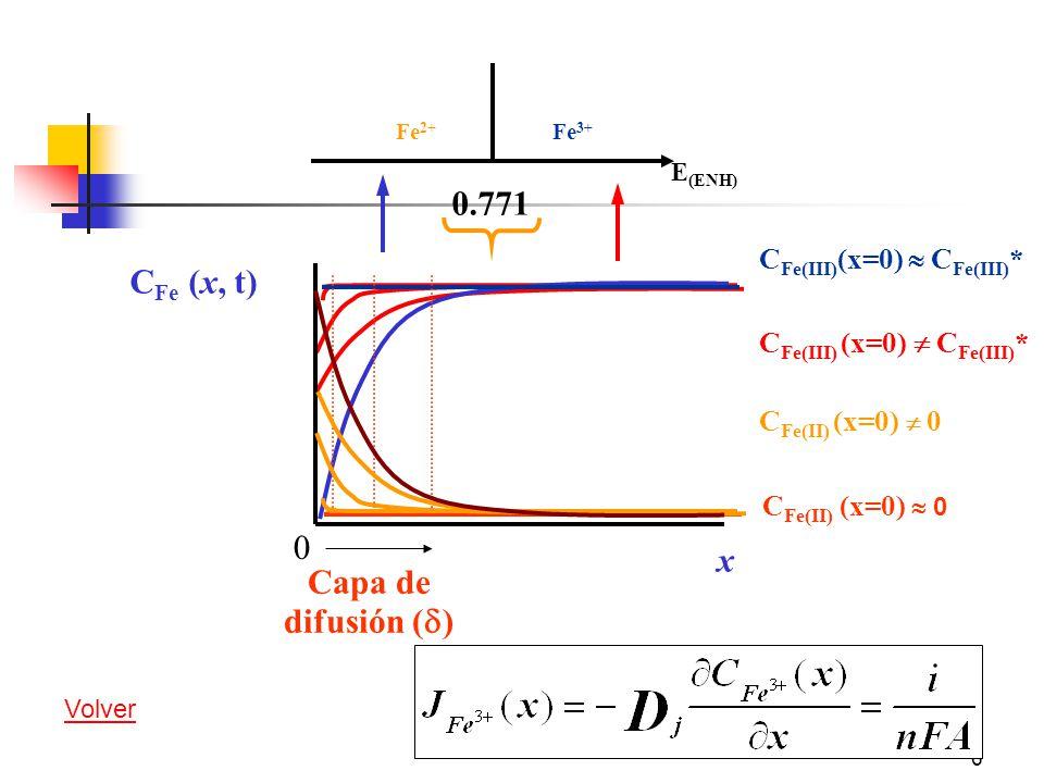 0.771 CFe (x, t) x Capa de difusión (d) CFe(III)(x=0)  CFe(III)*