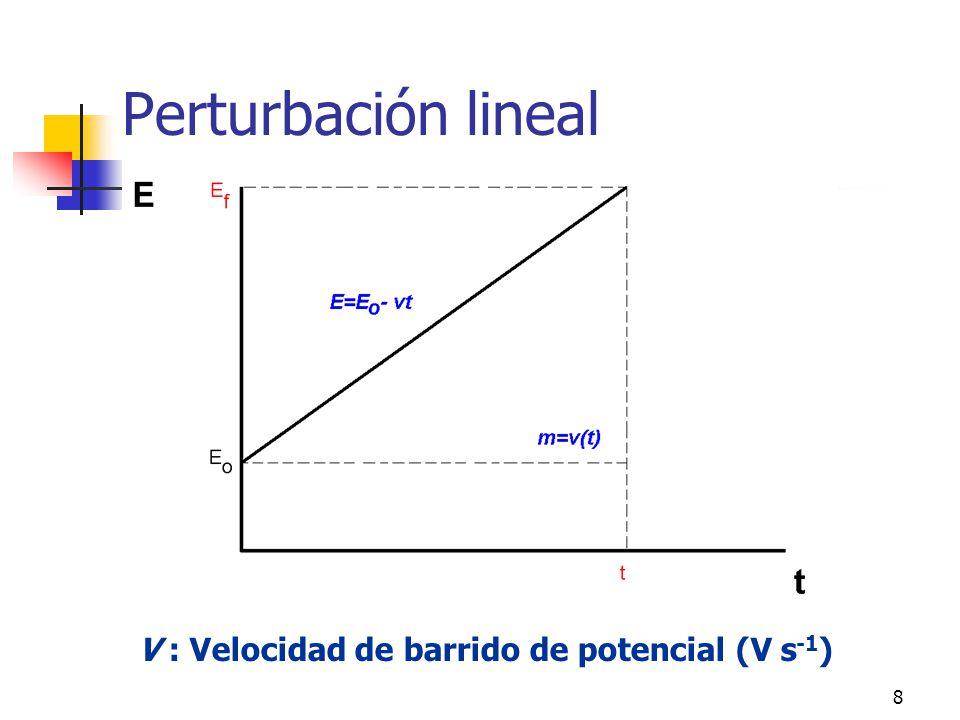 Perturbación lineal V : Velocidad de barrido de potencial (V s-1)