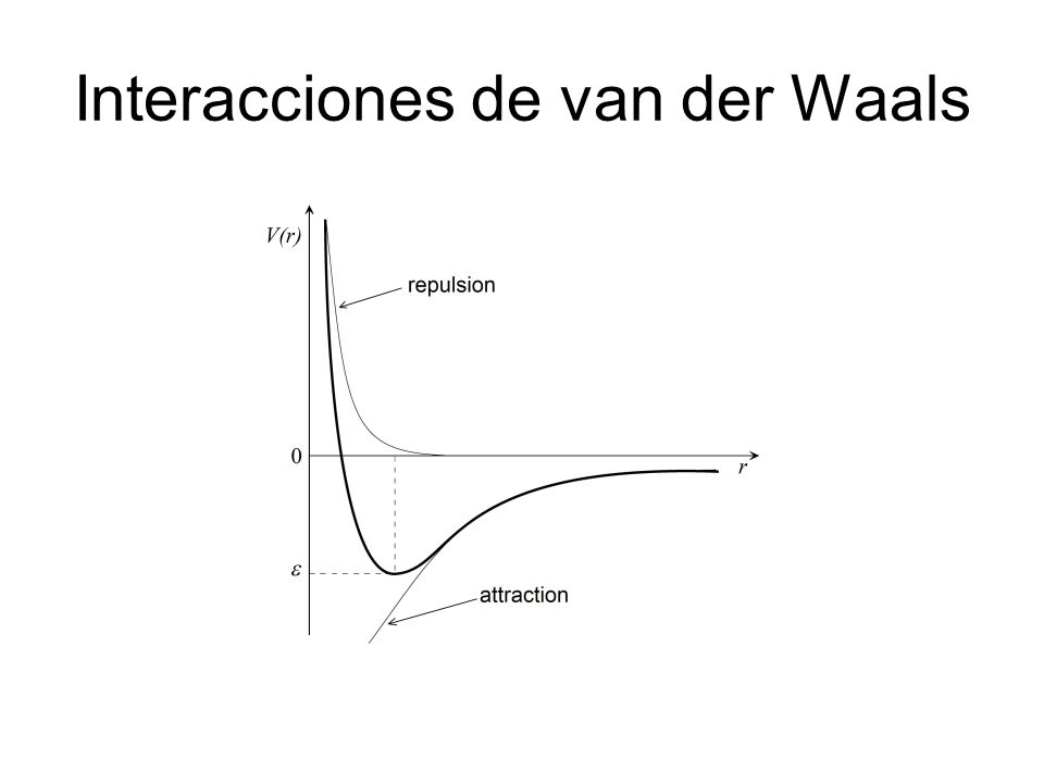 Interacciones de van der Waals