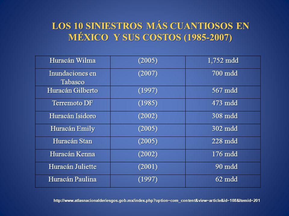 LOS 10 SINIESTROS MÁS CUANTIOSOS EN MÉXICO Y SUS COSTOS (1985-2007)
