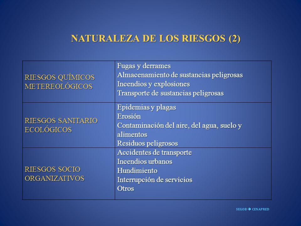 NATURALEZA DE LOS RIESGOS (2)