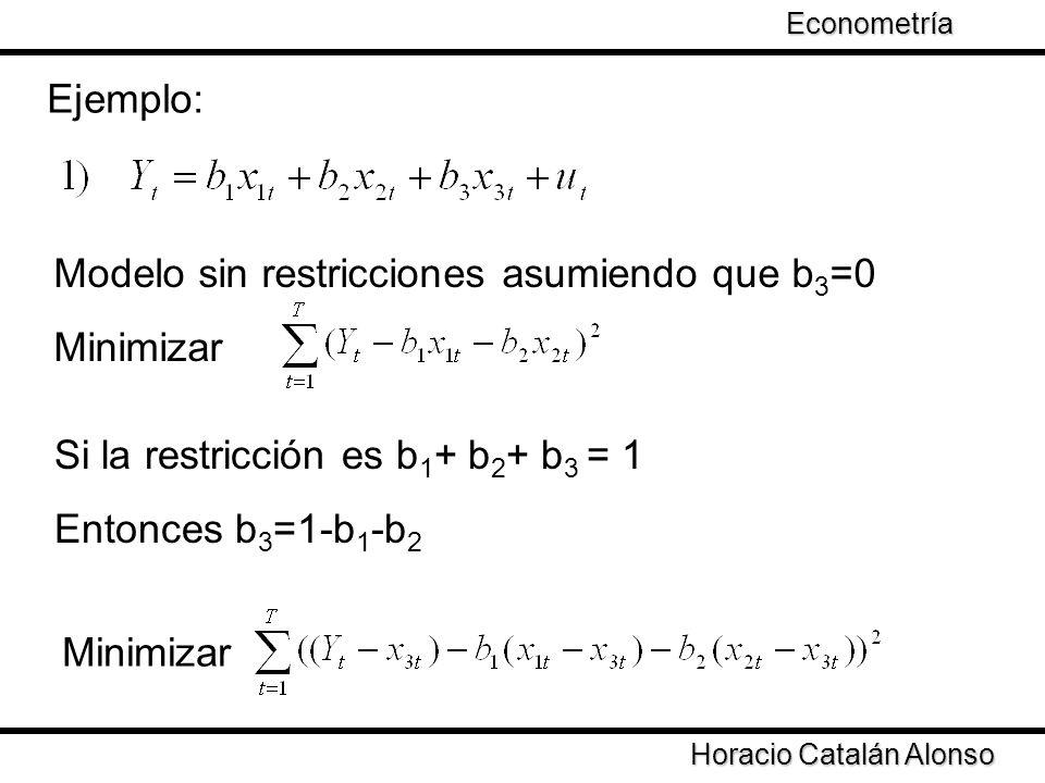 Modelo sin restricciones asumiendo que b3=0 Minimizar