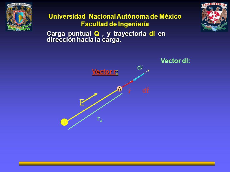 E ra Carga puntual Q , y trayectoria dl en dirección hacia la carga.