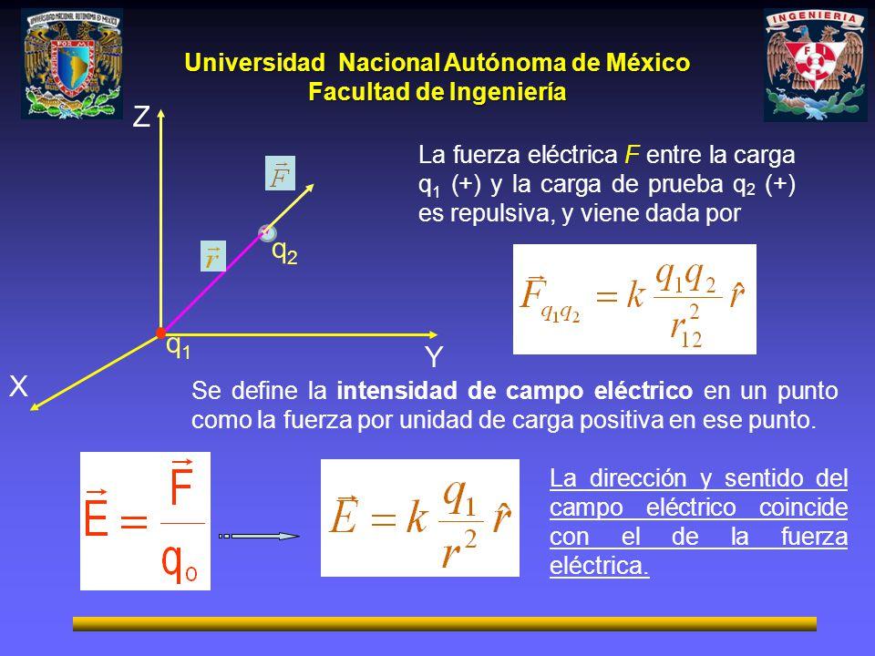 q2 Y. X. Z. q1. La fuerza eléctrica F entre la carga q1 (+) y la carga de prueba q2 (+) es repulsiva, y viene dada por.