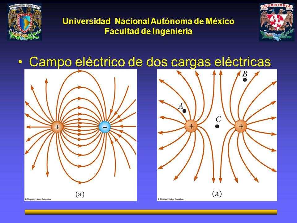Campo eléctrico de dos cargas eléctricas puntuales.