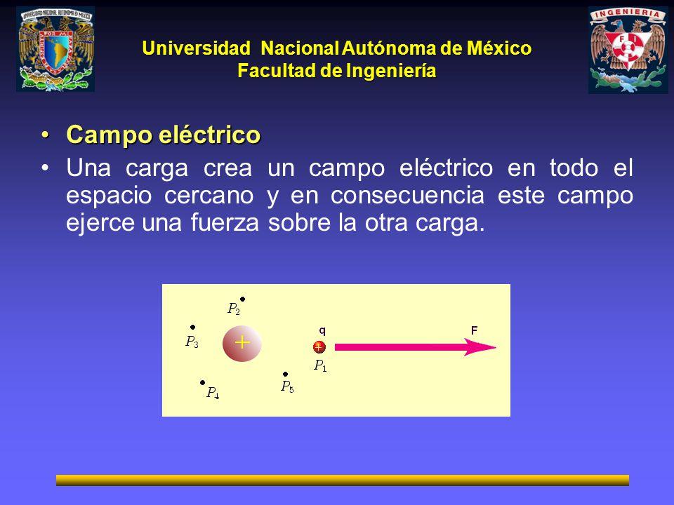 Campo eléctrico Una carga crea un campo eléctrico en todo el espacio cercano y en consecuencia este campo ejerce una fuerza sobre la otra carga.