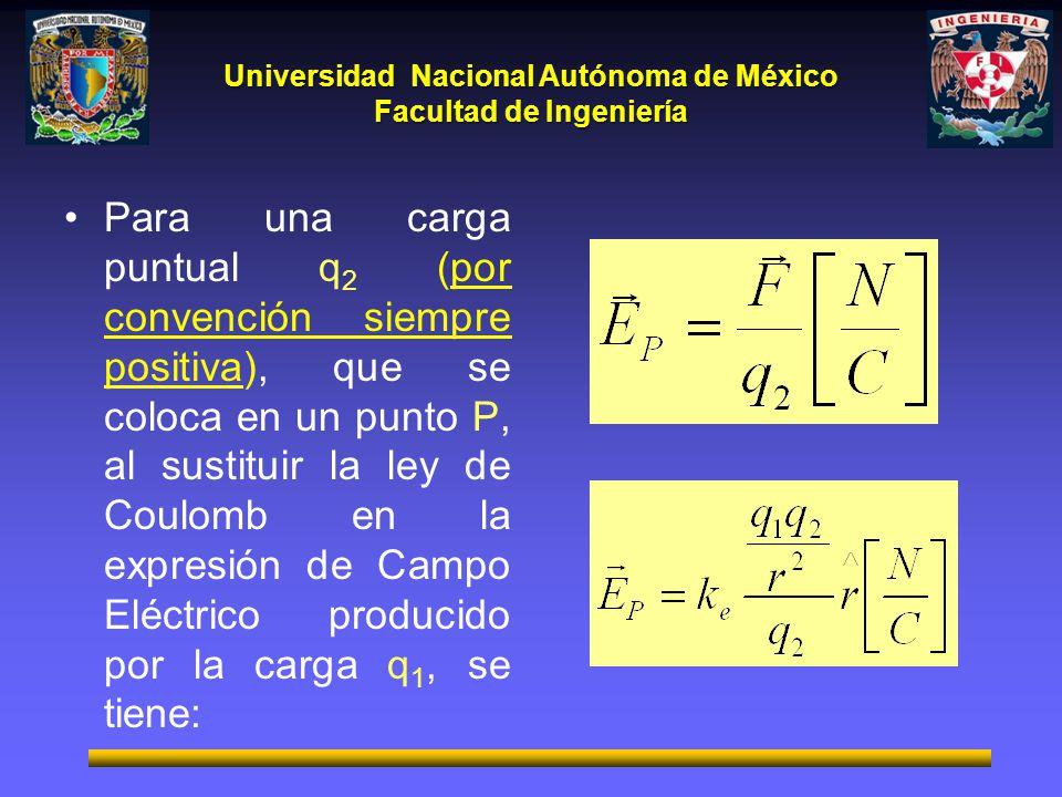 Para una carga puntual q2 (por convención siempre positiva), que se coloca en un punto P, al sustituir la ley de Coulomb en la expresión de Campo Eléctrico producido por la carga q1, se tiene: