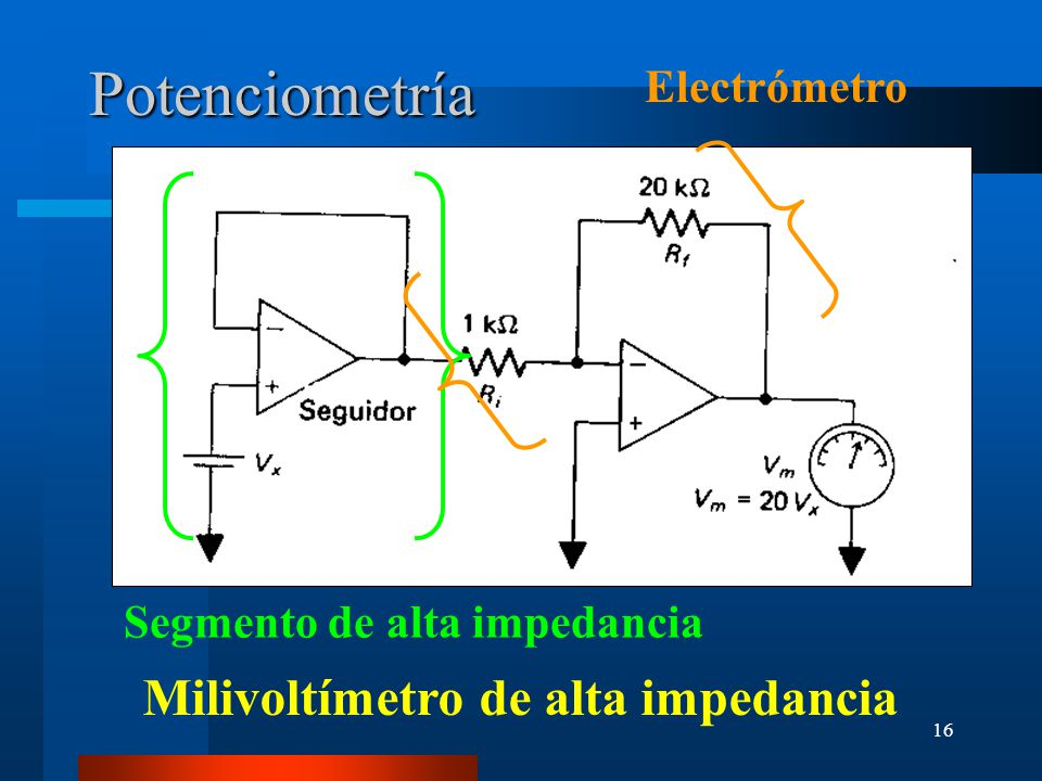 Potenciometría Milivoltímetro de alta impedancia Electrómetro