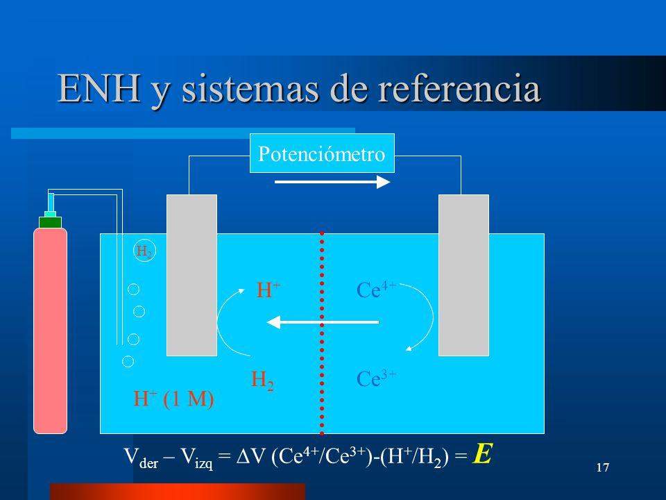 ENH y sistemas de referencia