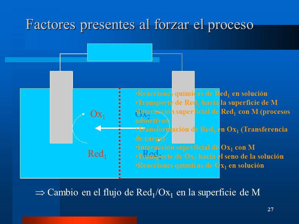 Factores presentes al forzar el proceso
