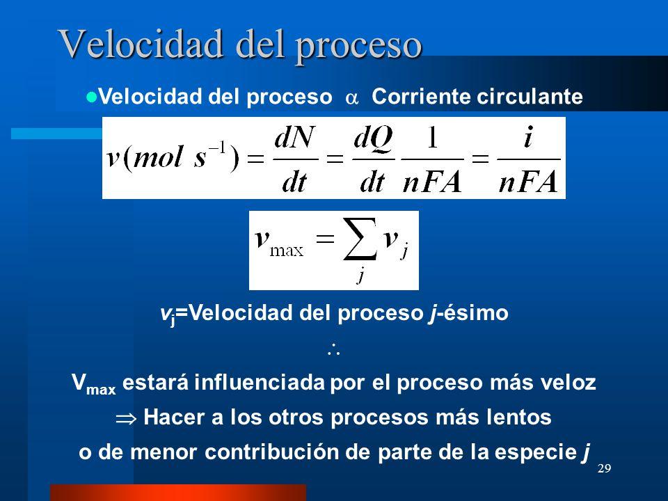 Velocidad del proceso Velocidad del proceso a Corriente circulante