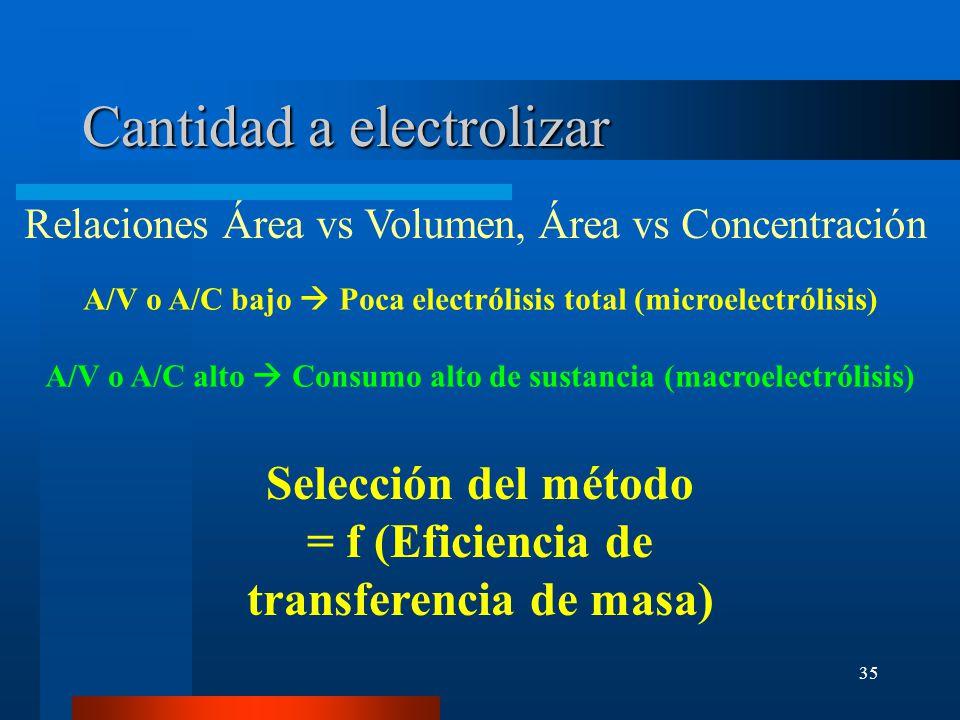 Cantidad a electrolizar