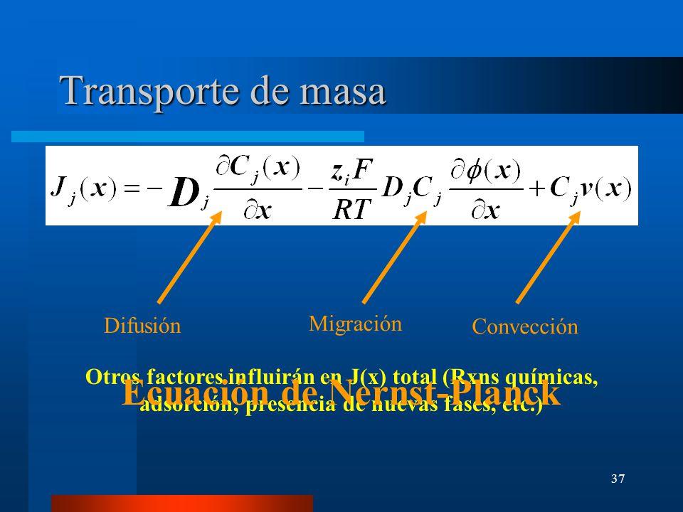 Transporte de masa Ecuación de Nernst-Planck Migración Difusión
