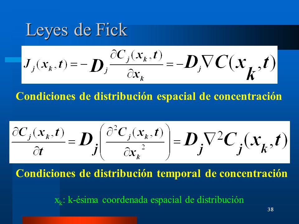 Leyes de Fick Condiciones de distribución espacial de concentración
