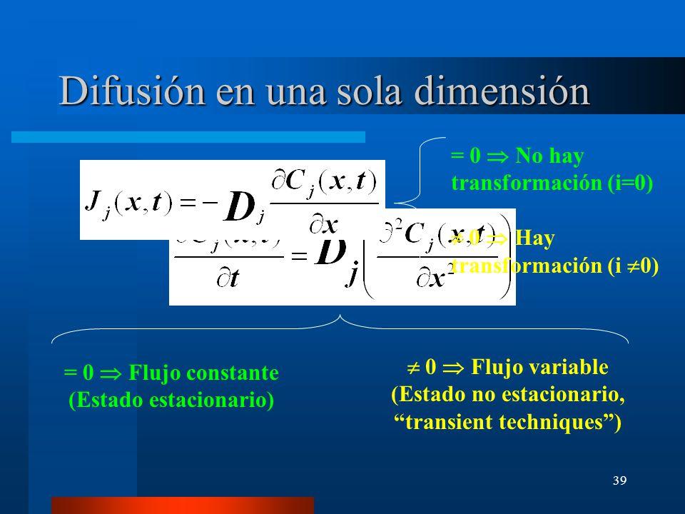 Difusión en una sola dimensión