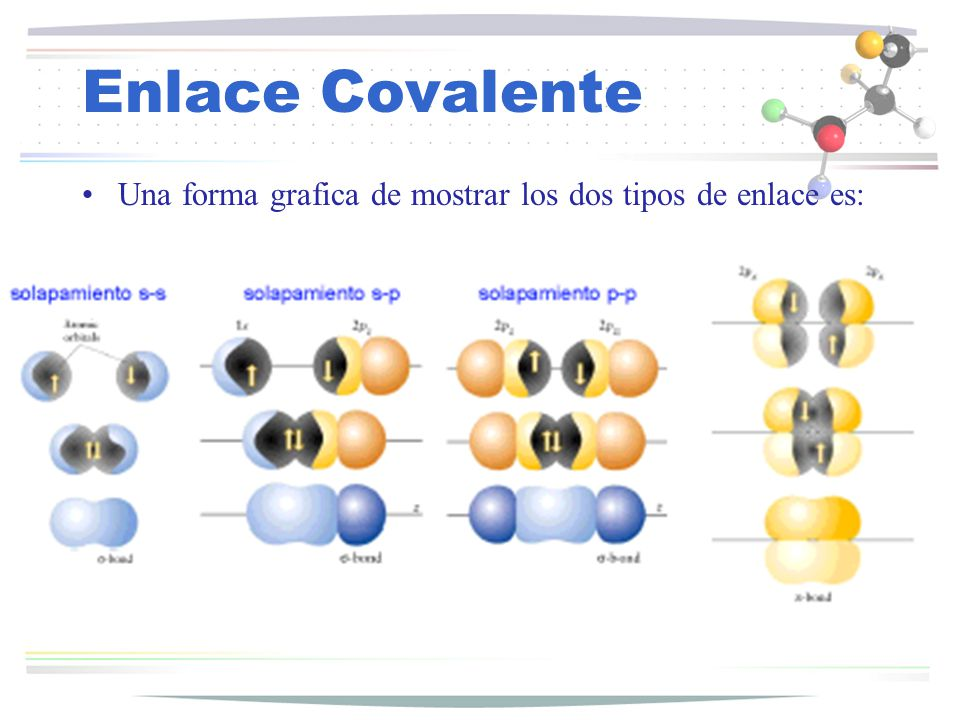 Enlace Covalente Una forma grafica de mostrar los dos tipos de enlace es: