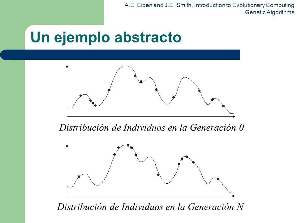 Un ejemplo abstracto Distribución de Individuos en la Generación 0