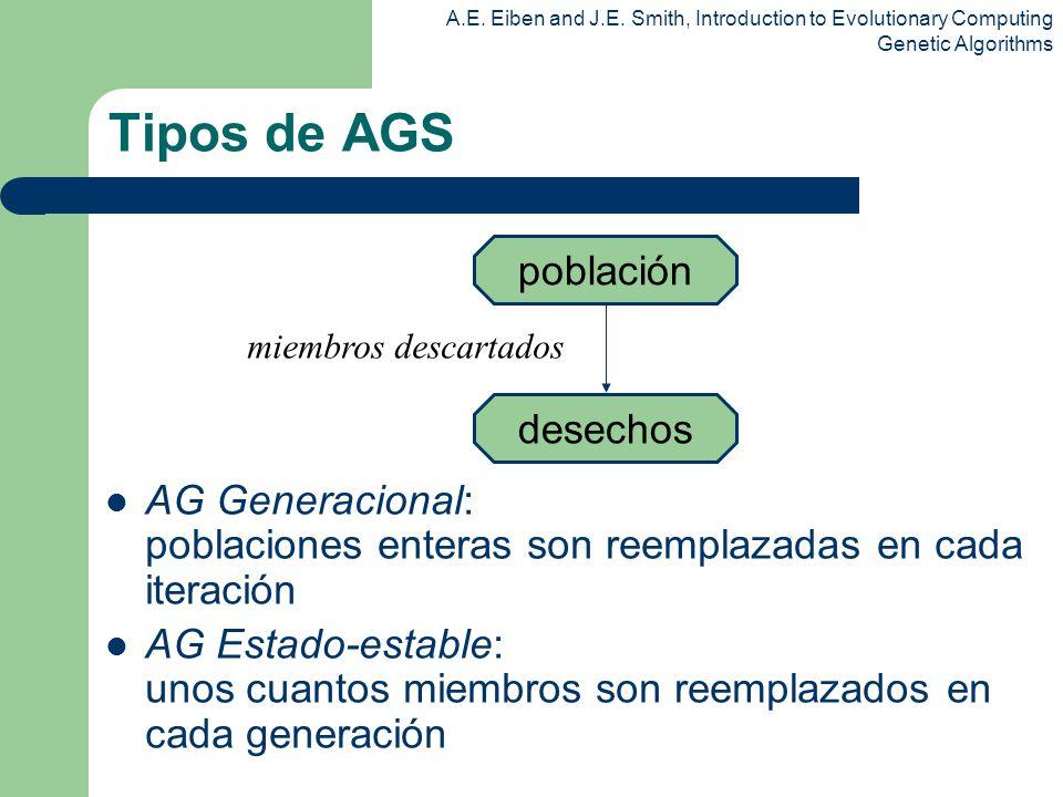 Tipos de AGS población. AG Generacional: poblaciones enteras son reemplazadas en cada iteración.