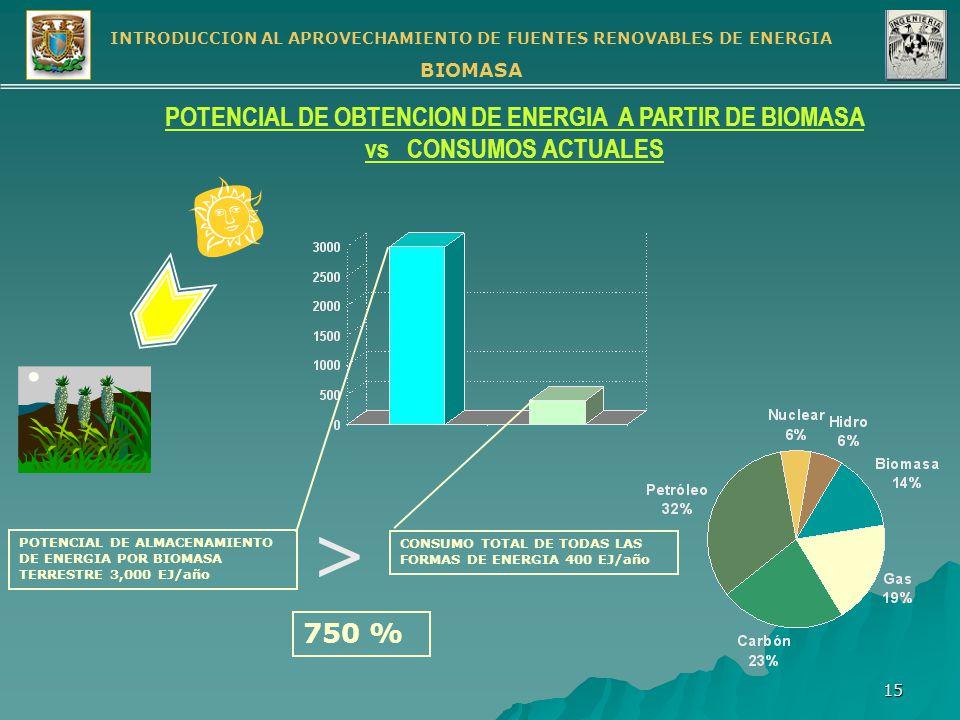 POTENCIAL DE OBTENCION DE ENERGIA A PARTIR DE BIOMASA vs CONSUMOS ACTUALES