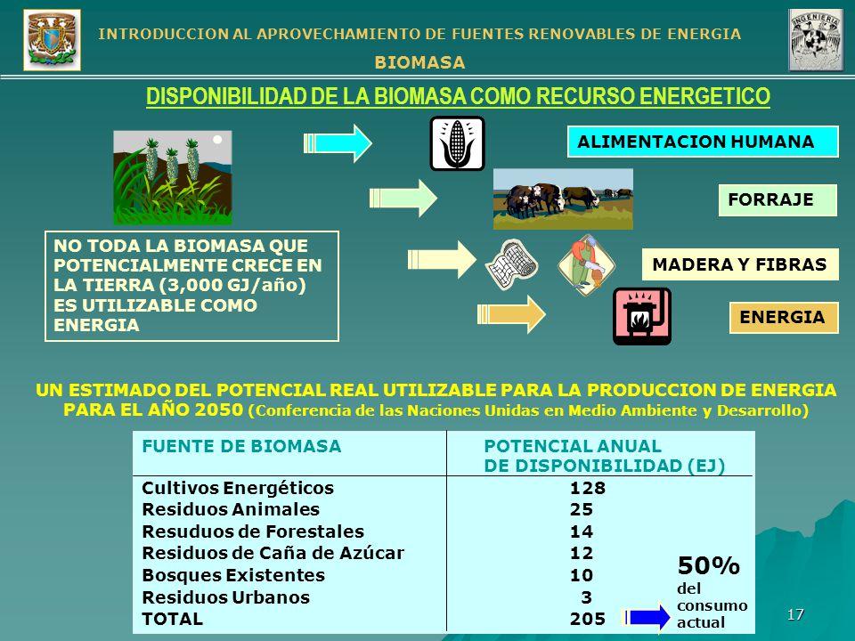 DISPONIBILIDAD DE LA BIOMASA COMO RECURSO ENERGETICO