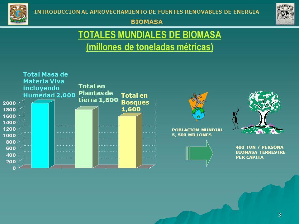 TOTALES MUNDIALES DE BIOMASA (millones de toneladas métricas)