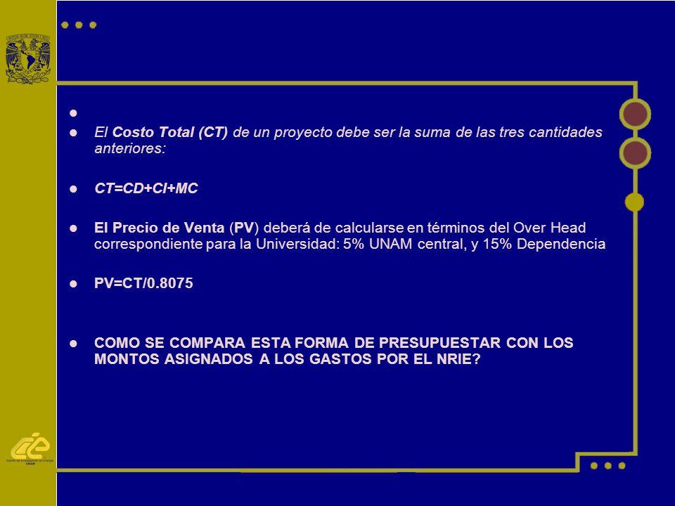 El Costo Total (CT) de un proyecto debe ser la suma de las tres cantidades anteriores: CT=CD+CI+MC.