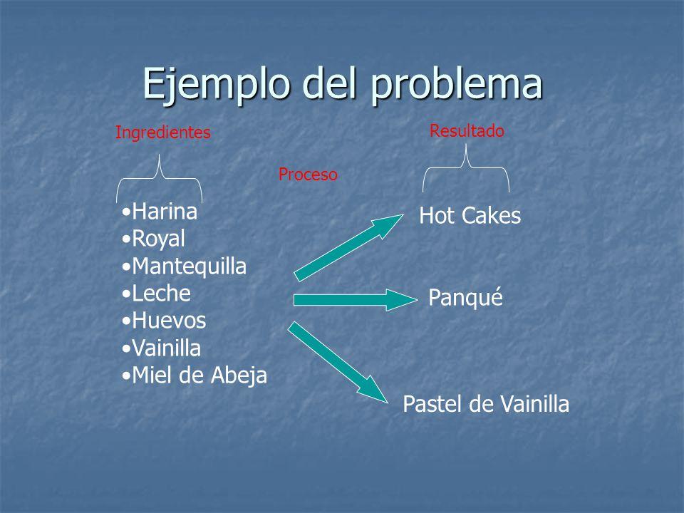 Ejemplo del problema Harina Hot Cakes Royal Mantequilla Leche Huevos
