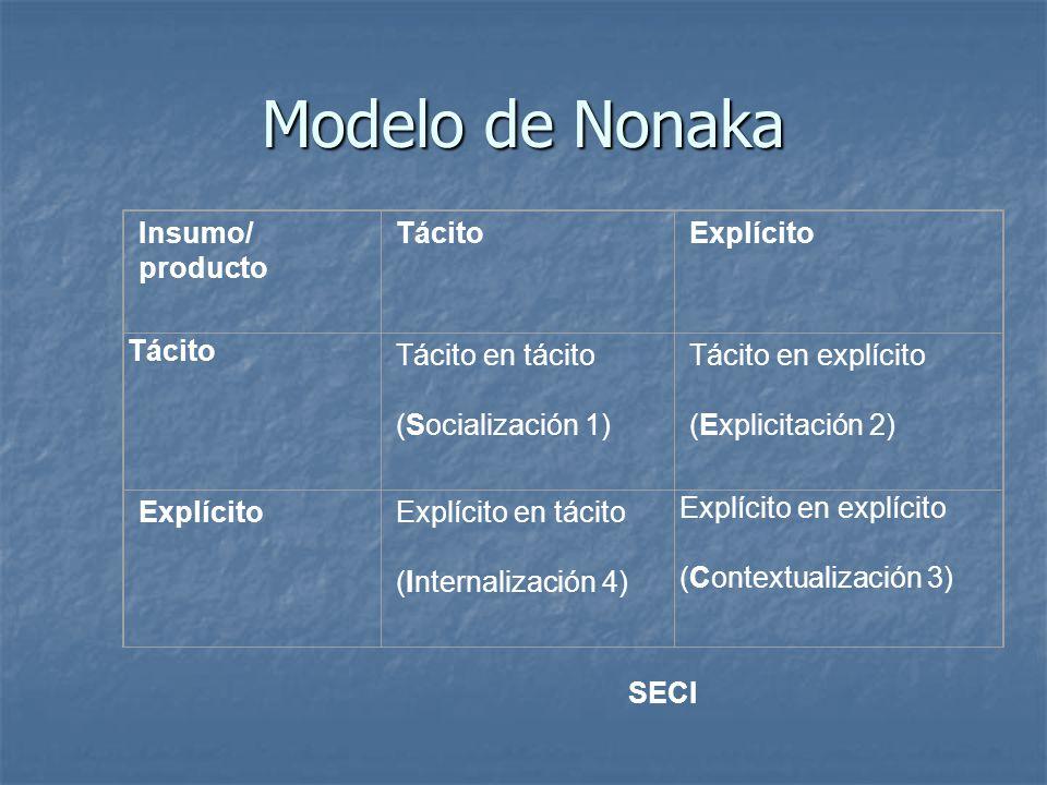 Modelo de Nonaka Insumo/ producto Tácito Explícito Tácito en tácito