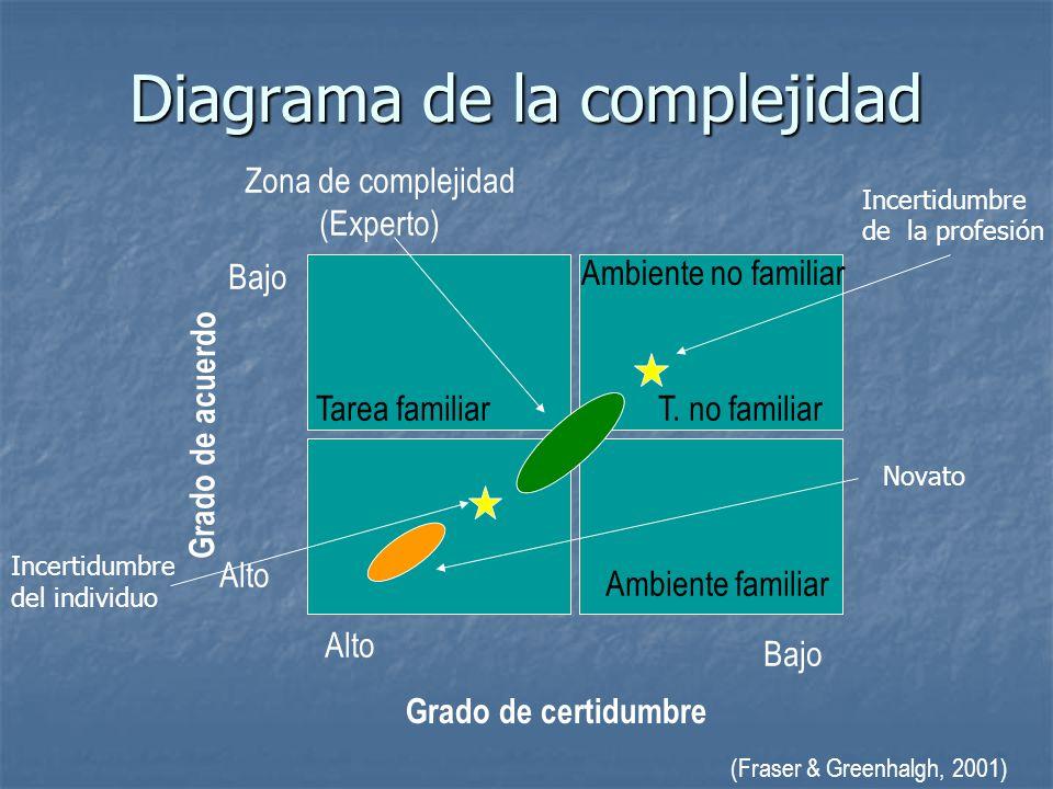 Diagrama de la complejidad