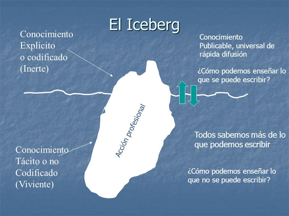 El Iceberg Conocimiento Explícito o codificado (Inerte) Conocimiento