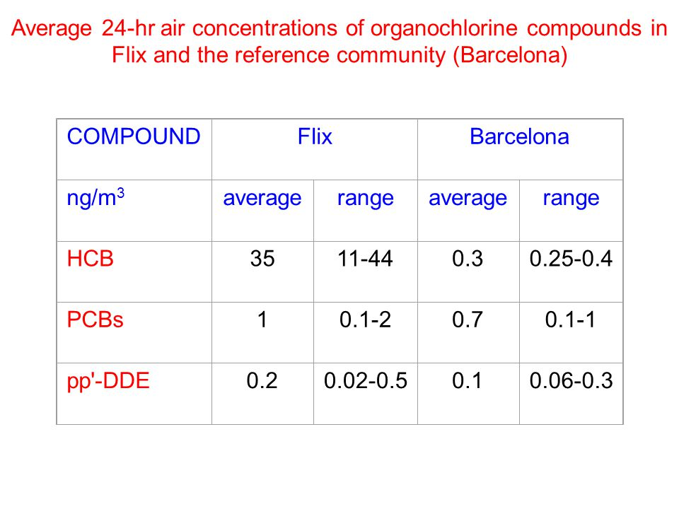 Average 24-hr air concentrations of organochlorine compounds in Flix and the reference community (Barcelona)