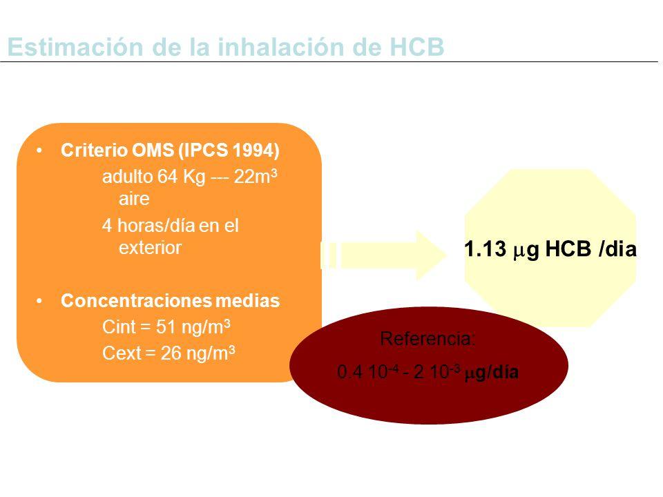 Estimación de la inhalación de HCB