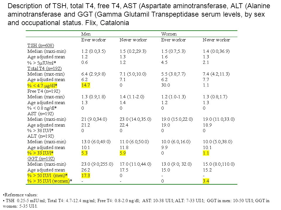 Description of TSH, total T4, free T4, AST (Aspartate aminotransferase, ALT (Alanine aminotransferase and GGT (Gamma Glutamil Transpeptidase serum levels, by sex and occupational status. Flix, Catalonia
