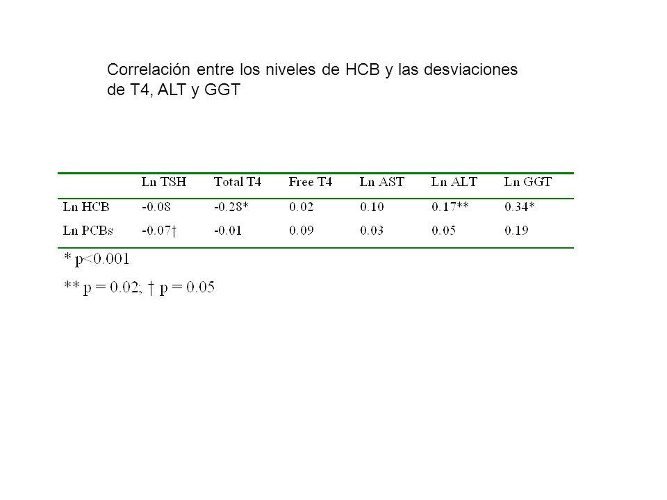 Correlación entre los niveles de HCB y las desviaciones de T4, ALT y GGT