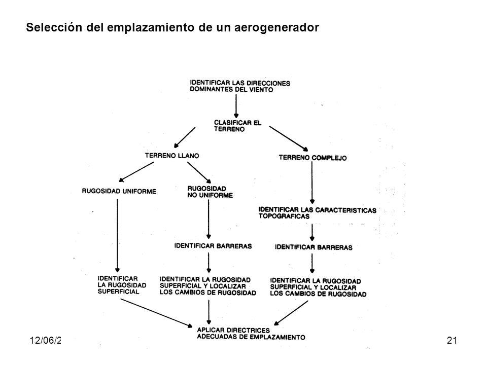 Selección del emplazamiento de un aerogenerador