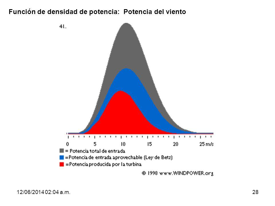 Función de densidad de potencia: Potencia del viento