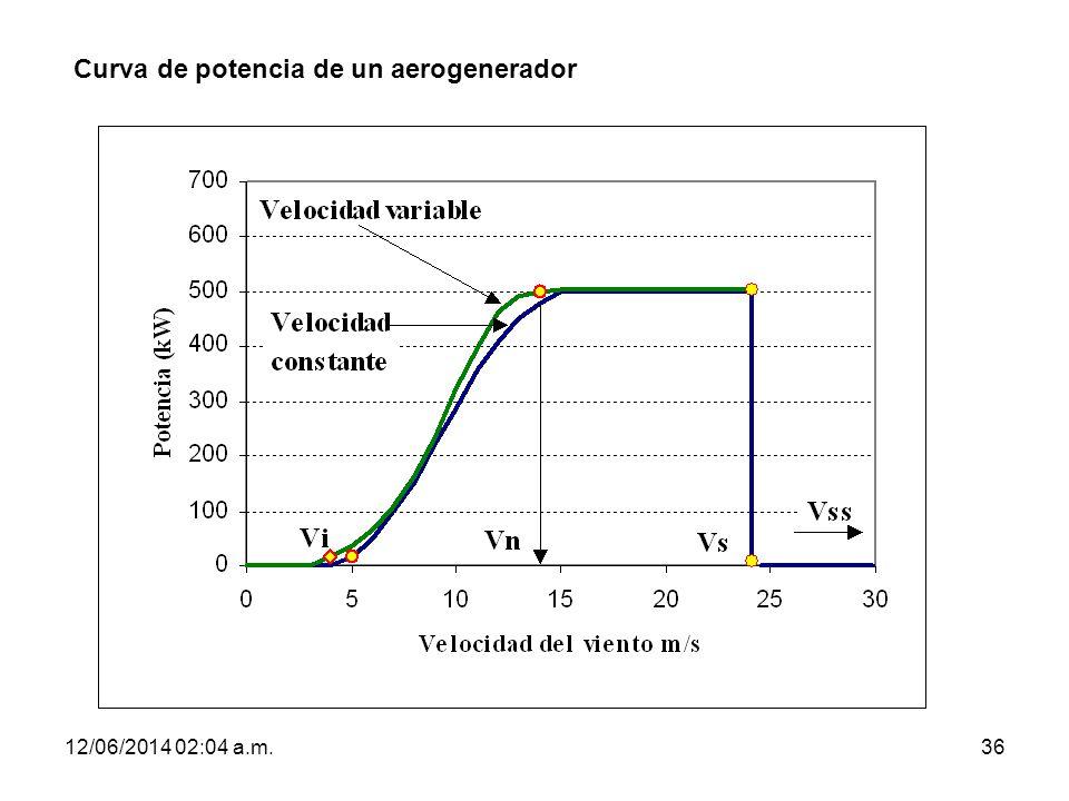 Curva de potencia de un aerogenerador