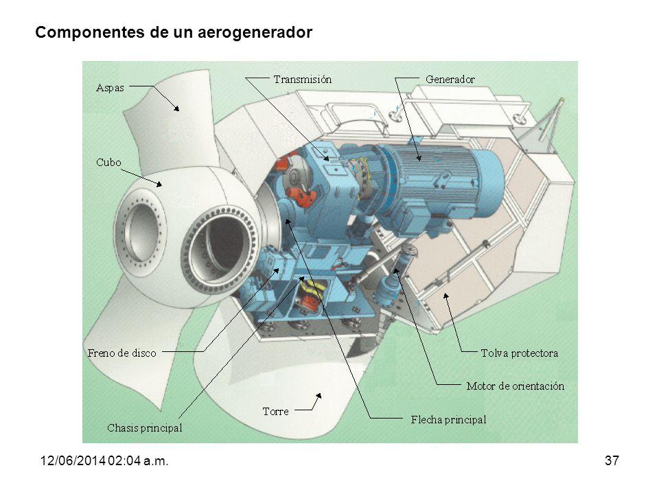 Componentes de un aerogenerador