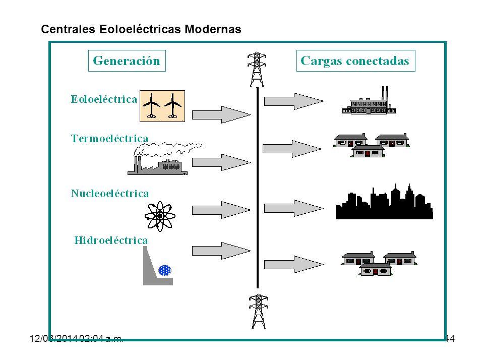 Centrales Eoloeléctricas Modernas