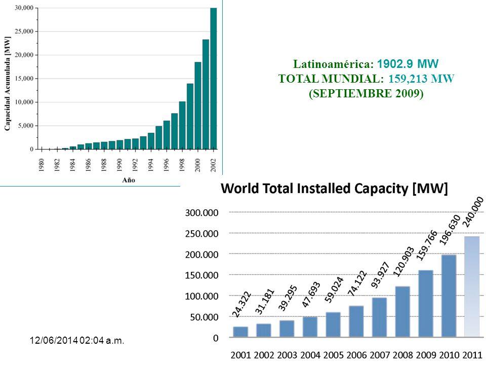 TOTAL MUNDIAL: 159,213 MW (SEPTIEMBRE 2009)
