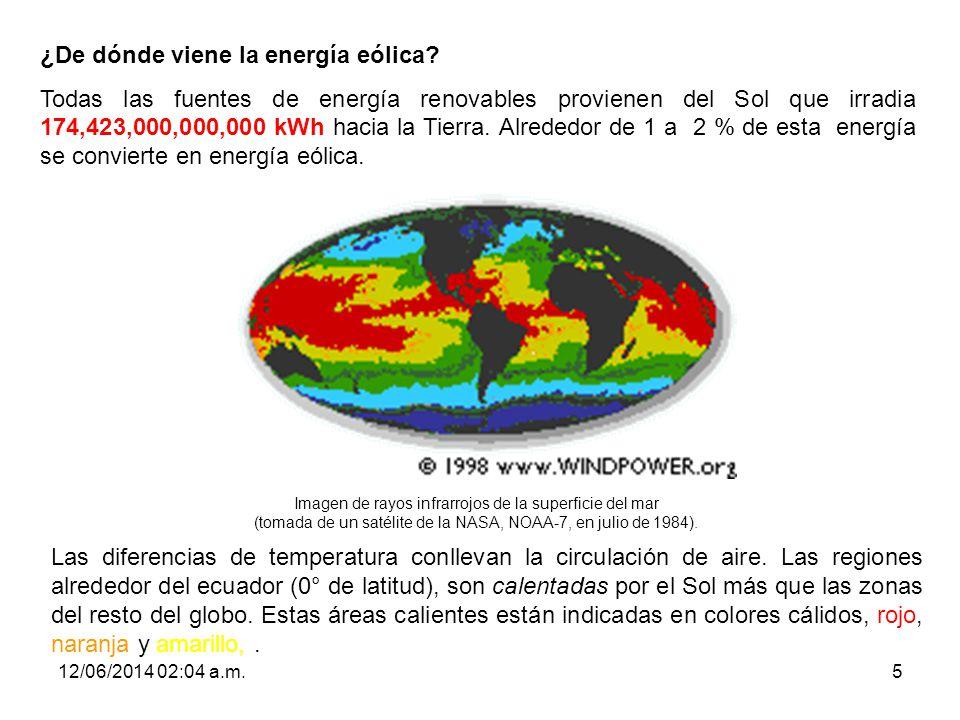 ¿De dónde viene la energía eólica