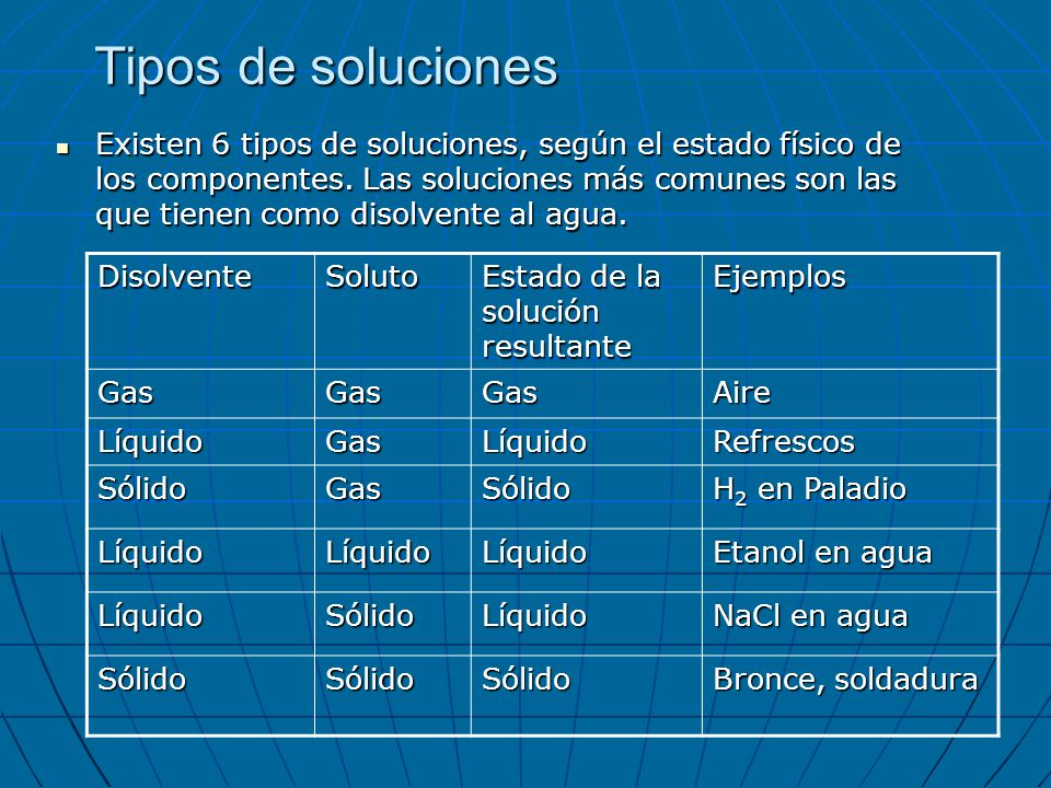 Tipos de soluciones